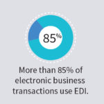 85% of Electronic Business Transactions Use EDI