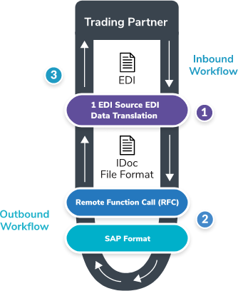 EDI SAP | SAP ERP Integrations Including SAP S/4 HANA - 1EDI Source