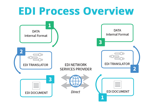 an overview of edi a method of data transfer How to transfer data from edi file into sap system directly hi all, i want to know if the data from an edi file can be transferred into the sap system directly without using any middleware such as pi seeburger or conversion agent.